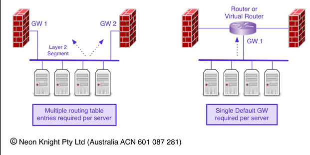 Servers nested between two firewalls