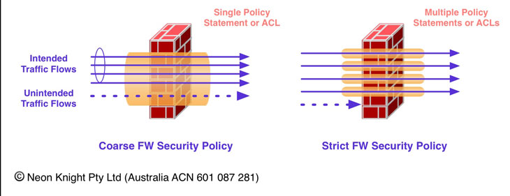 Firewall Security Policy - Coarse versus Loose