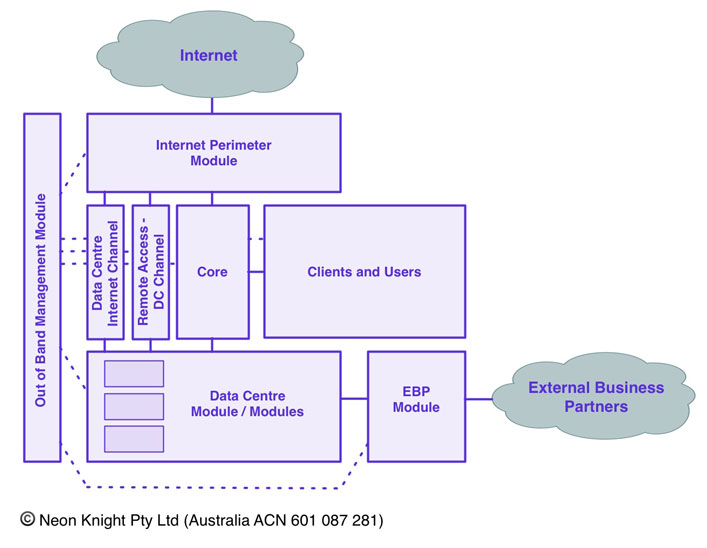 Example Enterprise Zoned Security Architecture