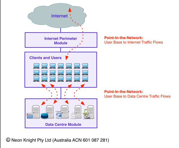 Application Flows - Points-In-the-Network