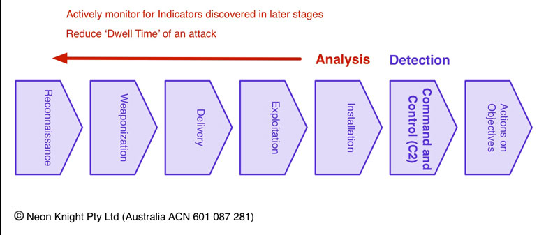 Cyber Kill Chain _ Enabling early stage detection